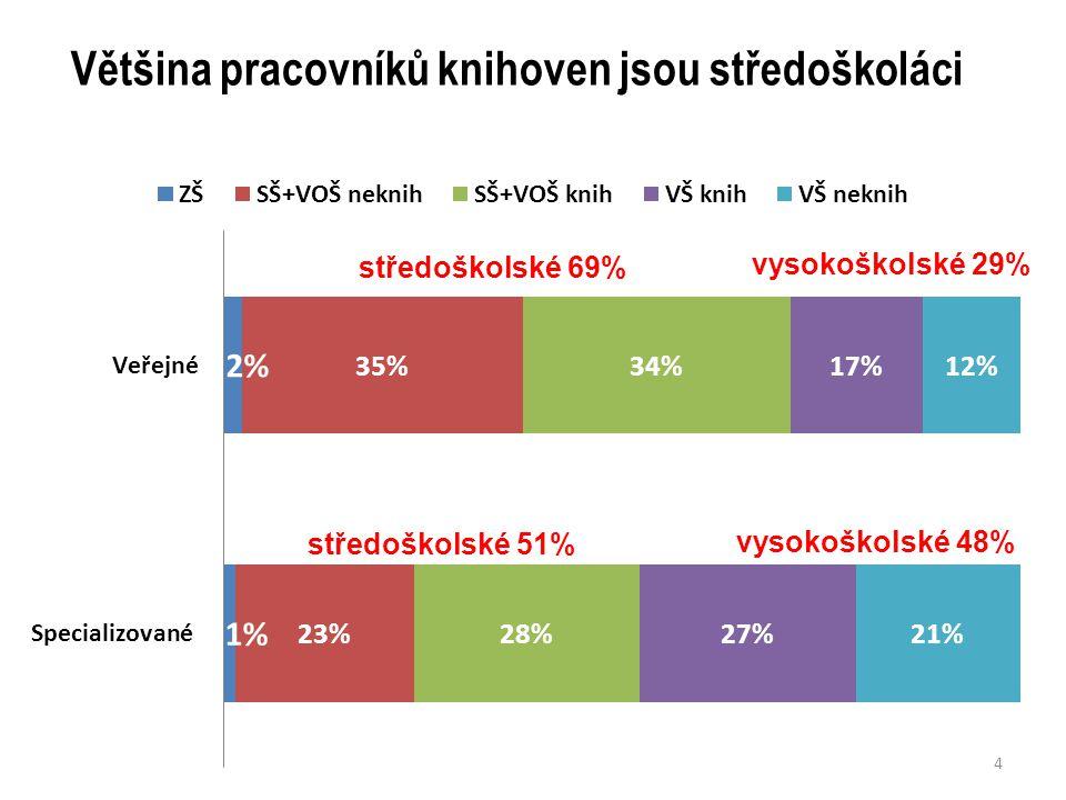 Většina pracovníků knihoven jsou středoškoláci 4 středoškolské 51% vysokoškolské 29% vysokoškolské 48%