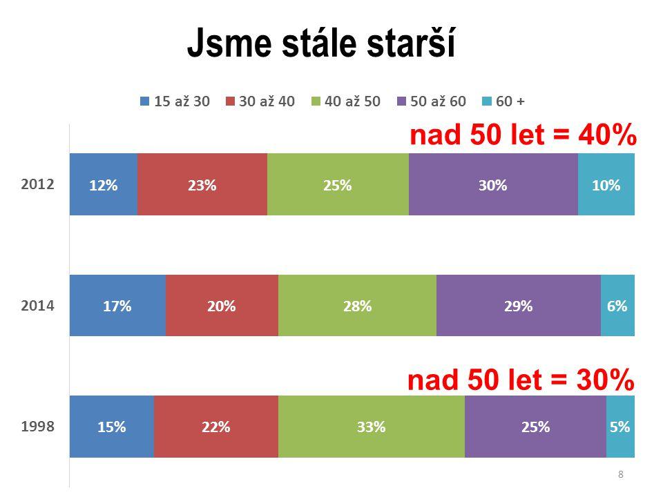 Jsme stále starší 8 nad 50 let = 40% nad 50 let = 30%