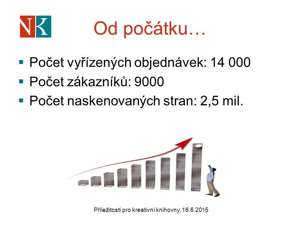 Od počátku…  Počet vyřízených objednávek: 14 000  Počet zákazníků: 9000  Počet naskenovaných stran: 2,5 mil.