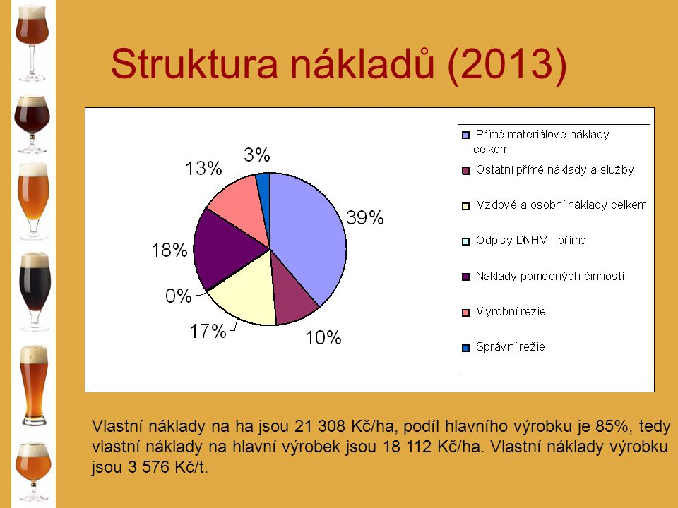 Struktura nákladů (2013) Vlastní náklady na ha jsou 21 308 Kč/ha, podíl hlavního výrobku je 85%, tedy vlastní náklady na hlavní výrobek jsou 18 112 Kč/ha.