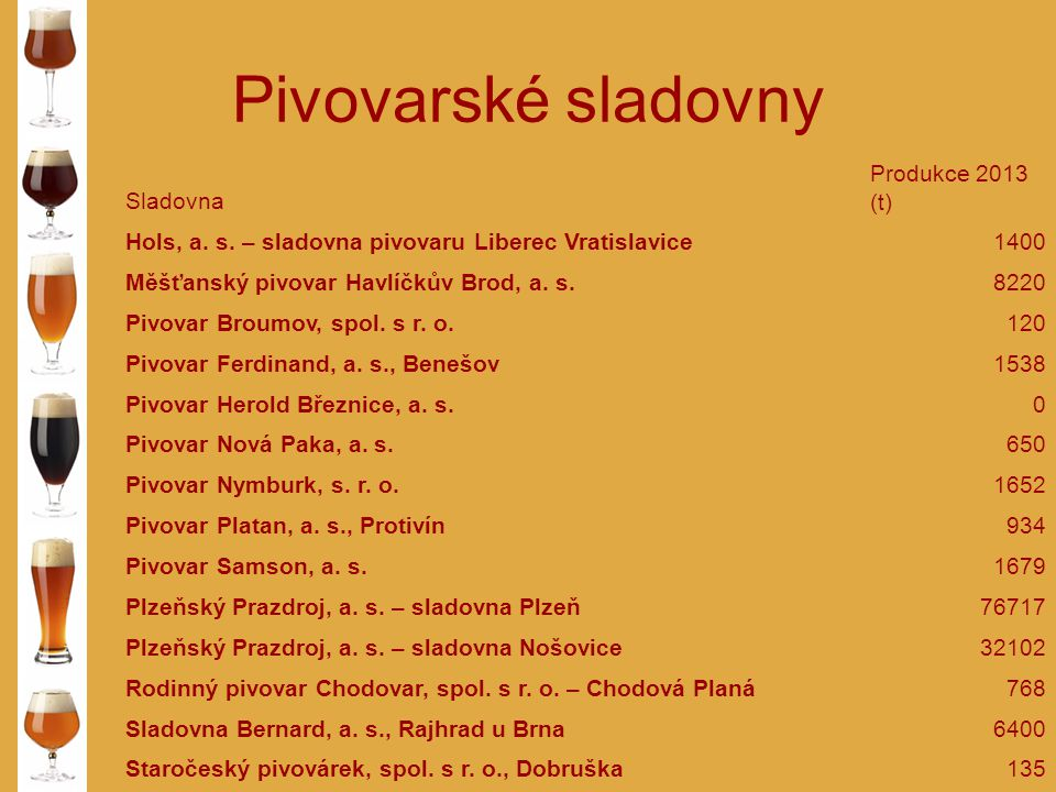 Pivovarské sladovny Sladovna Produkce 2013 (t) Hols, a.