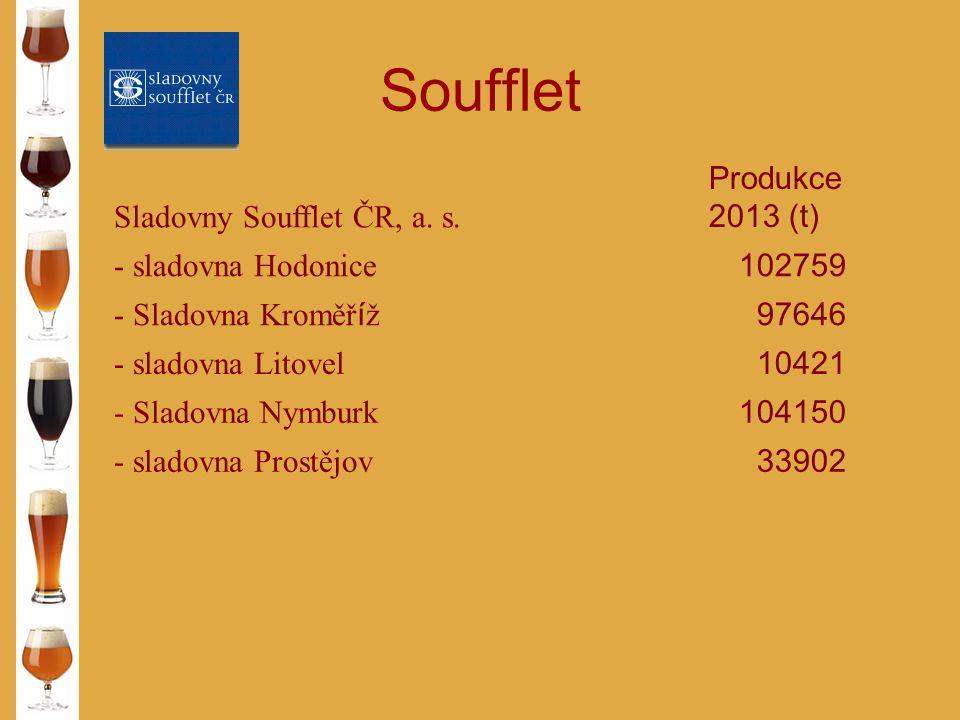 Ostatní obchodní sladovny Sladovna Produkce 2013 (t) Českomoravsk é sladovny, a.