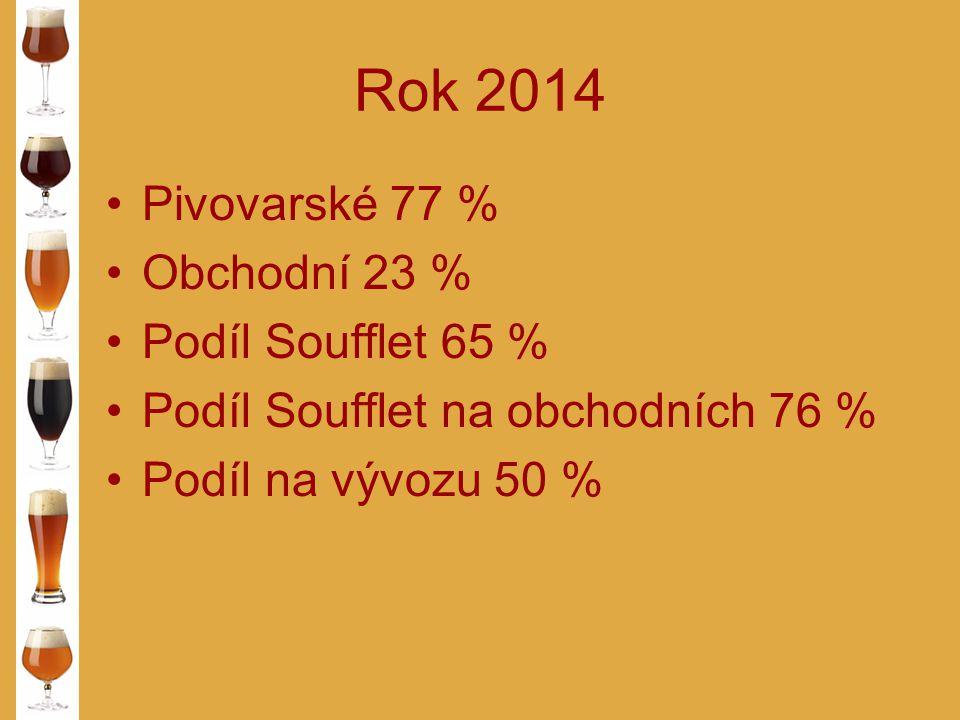 Rok 2014 Pivovarské 77 % Obchodní 23 % Podíl Soufflet 65 % Podíl Soufflet na obchodních 76 % Podíl na vývozu 50 %