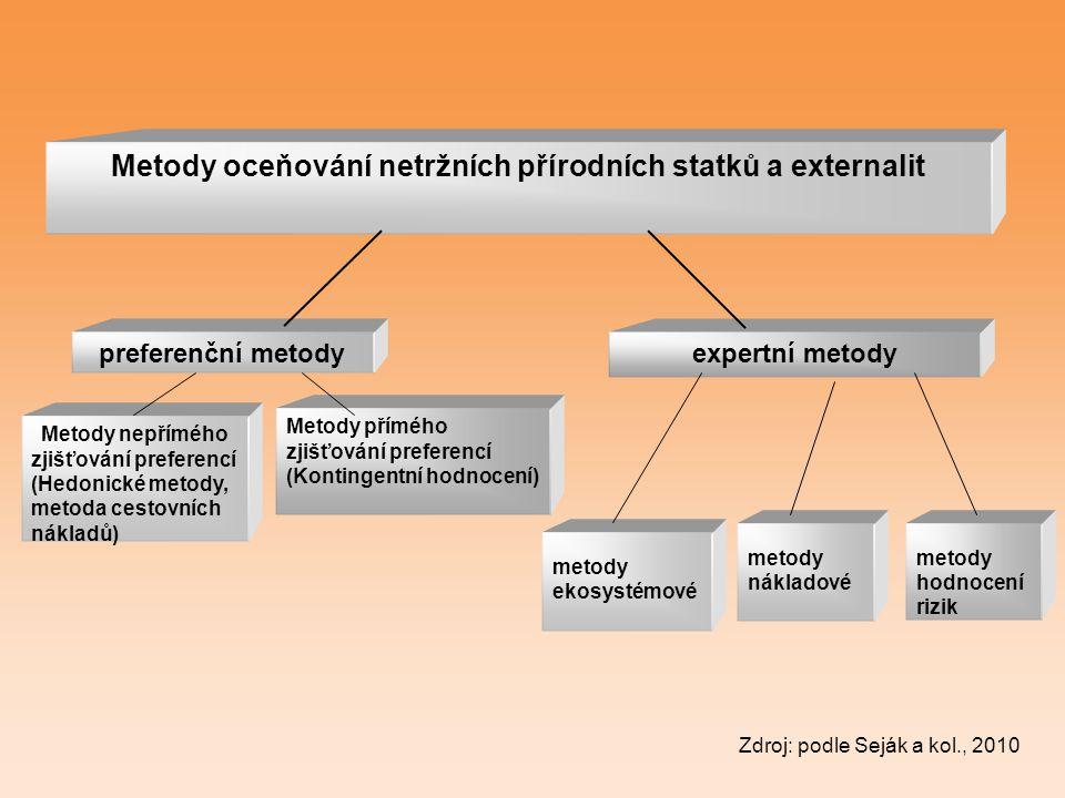 Metody oceňování netržních přírodních statků a externalit preferenční metodyexpertní metody Metody nepřímého zjišťování preferencí (Hedonické metody,