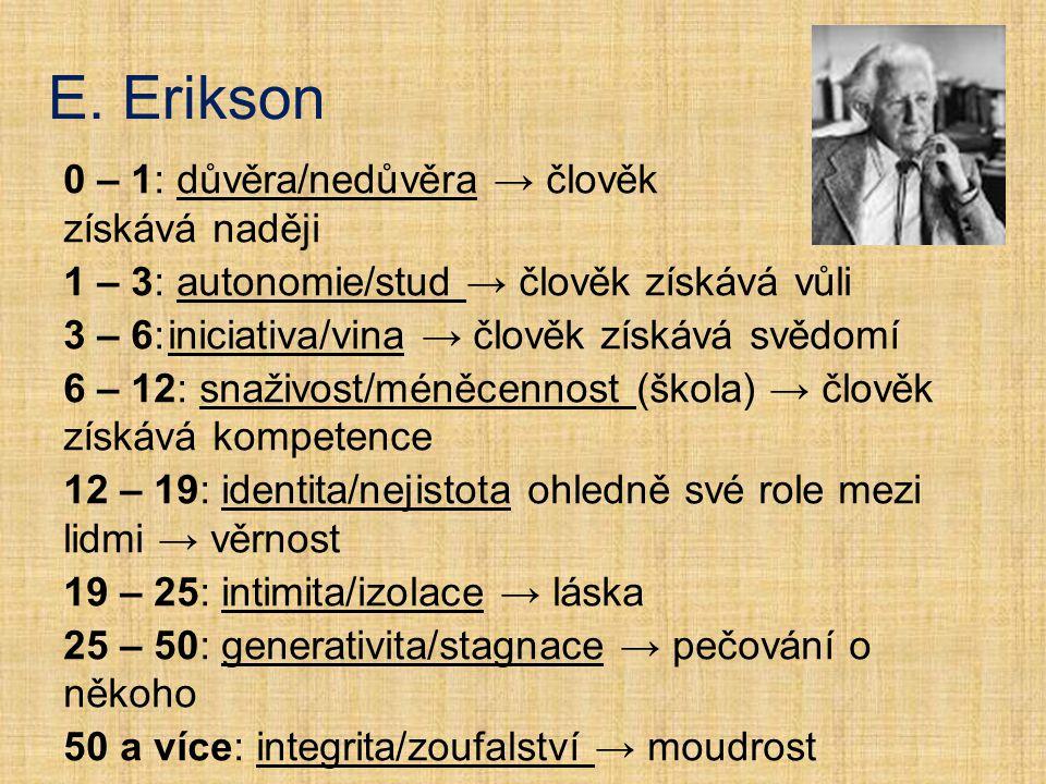 E. Erikson 0 – 1: důvěra/nedůvěra → člověk získává naději 1 – 3: autonomie/stud → člověk získává vůli 3 – 6:iniciativa/vina → člověk získává svědomí 6