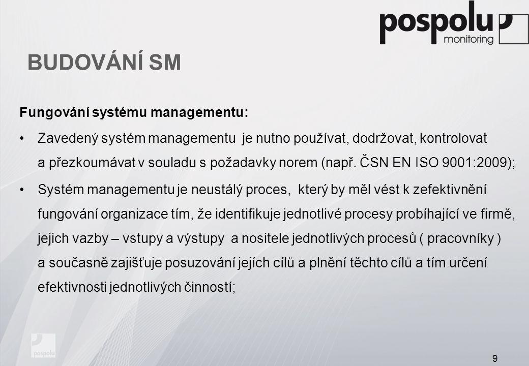 BUDOVÁNÍ SM Fungování systému managementu: Zavedený systém managementu je nutno používat, dodržovat, kontrolovat a přezkoumávat v souladu s požadavky