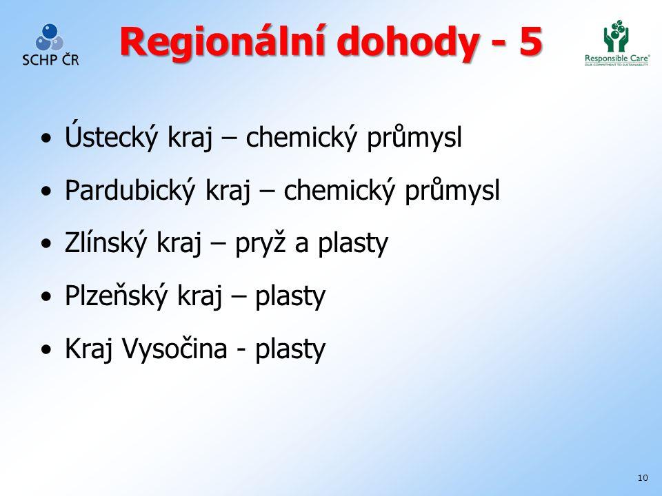 10 Regionální dohody - 5 Ústecký kraj – chemický průmysl Pardubický kraj – chemický průmysl Zlínský kraj – pryž a plasty Plzeňský kraj – plasty Kraj Vysočina - plasty