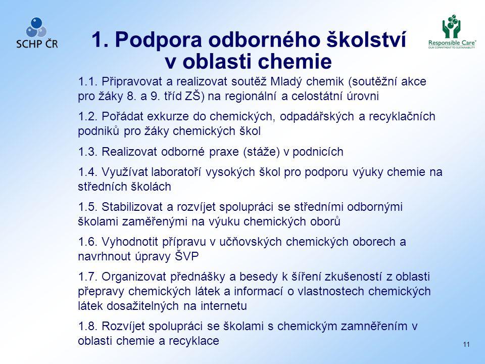 1. Podpora odborného školství v oblasti chemie 1.1. Připravovat a realizovat soutěž Mladý chemik (soutěžní akce pro žáky 8. a 9. tříd ZŠ) na regionáln