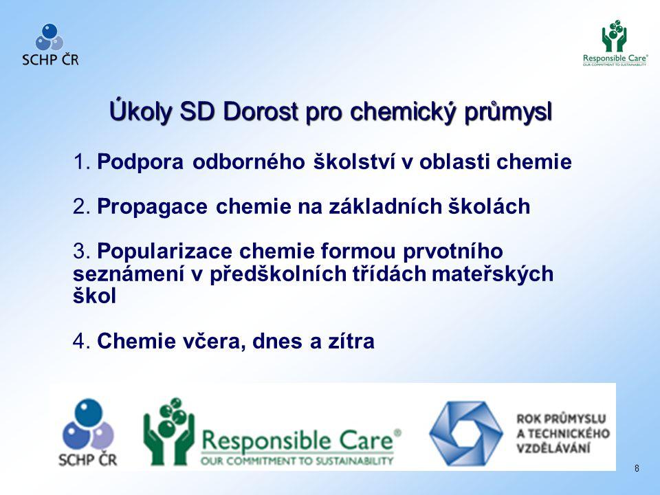 Úkoly SD Dorost pro chemický průmysl Úkoly SD Dorost pro chemický průmysl 1. Podpora odborného školství v oblasti chemie 2. Propagace chemie na základ