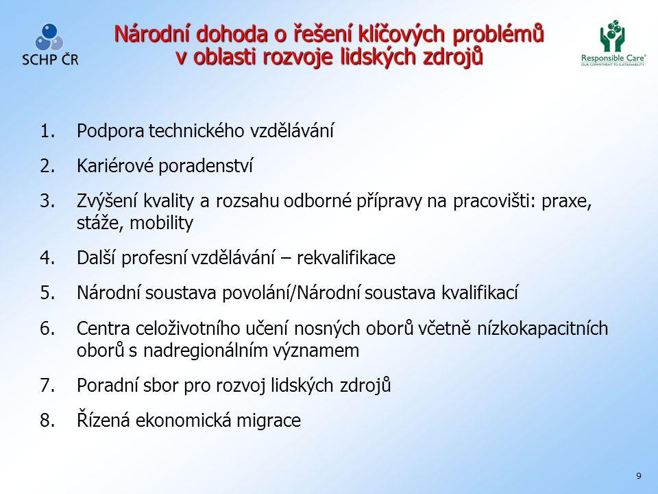 9 Národní dohoda o řešení klíčových problémů v oblasti rozvoje lidských zdrojů 1.Podpora technického vzdělávání 2.Kariérové poradenství 3.Zvýšení kval