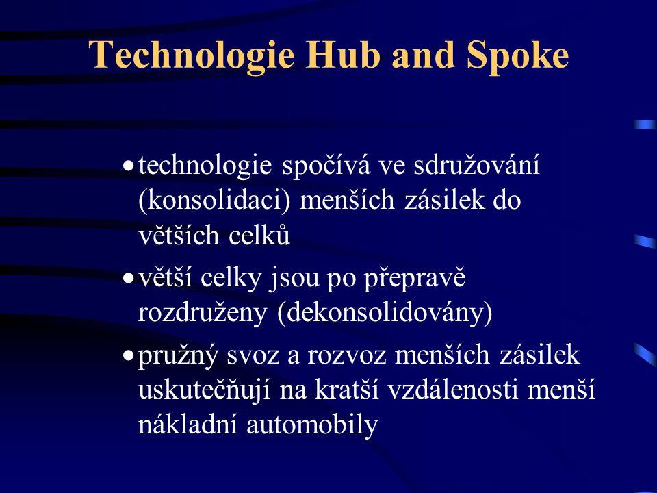 Technologie Hub and Spoke  technologie spočívá ve sdružování (konsolidaci) menších zásilek do větších celků  větší celky jsou po přepravě rozdruženy
