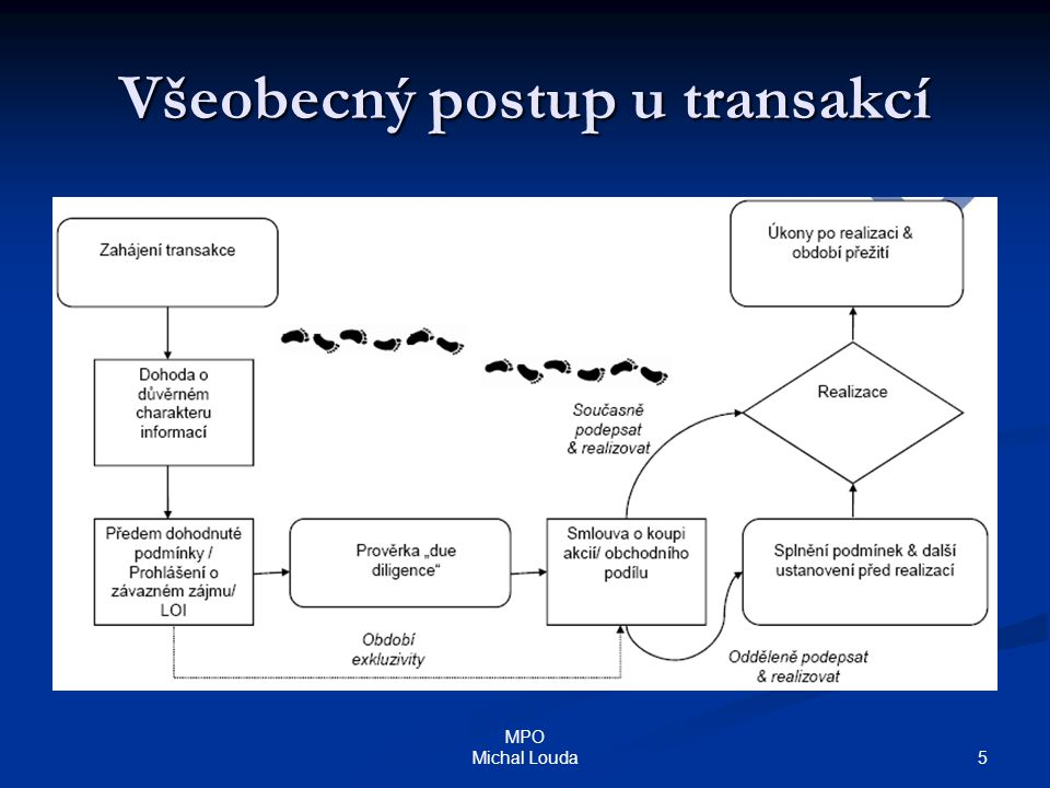 5 MPO Michal Louda Všeobecný postup u transakcí