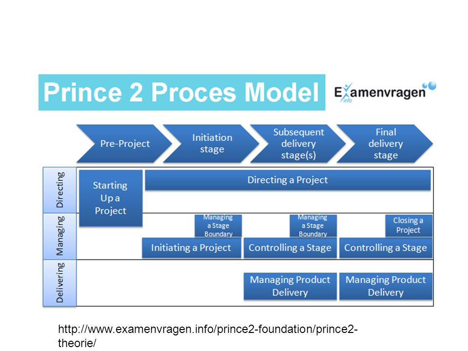 http://www.examenvragen.info/prince2-foundation/prince2- theorie/