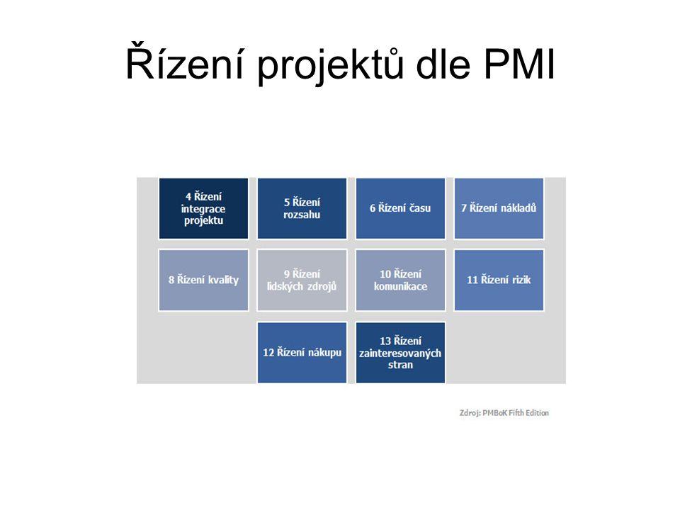 Řízení projektů dle PMI