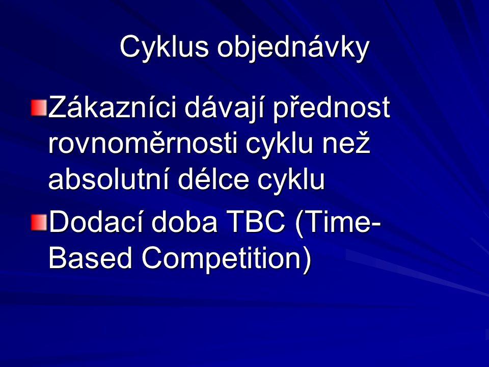 Cyklus objednávky Zákazníci dávají přednost rovnoměrnosti cyklu než absolutní délce cyklu Dodací doba TBC (Time- Based Competition)