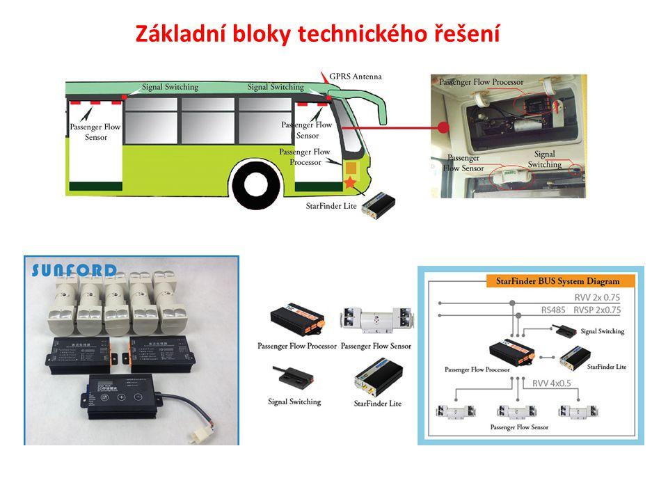 Základní bloky technického řešení
