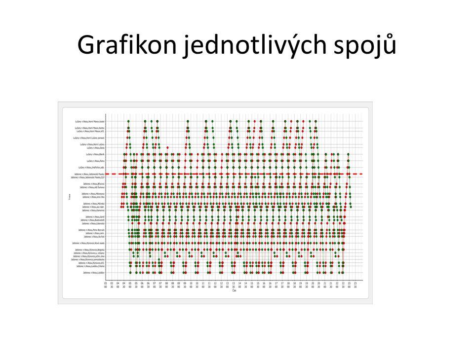 Grafikon jednotlivých spojů