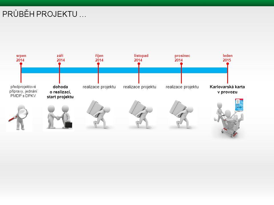PRŮBĚH PROJEKTU … dohoda o realizaci, start projektu Karlovarská karta v provozu předprojektové přípravy, jednání PMDP s DPKV srpen 2014 září 2014 říjen 2014 listopad 2014 prosinec 2014 leden 2015 realizace projektu