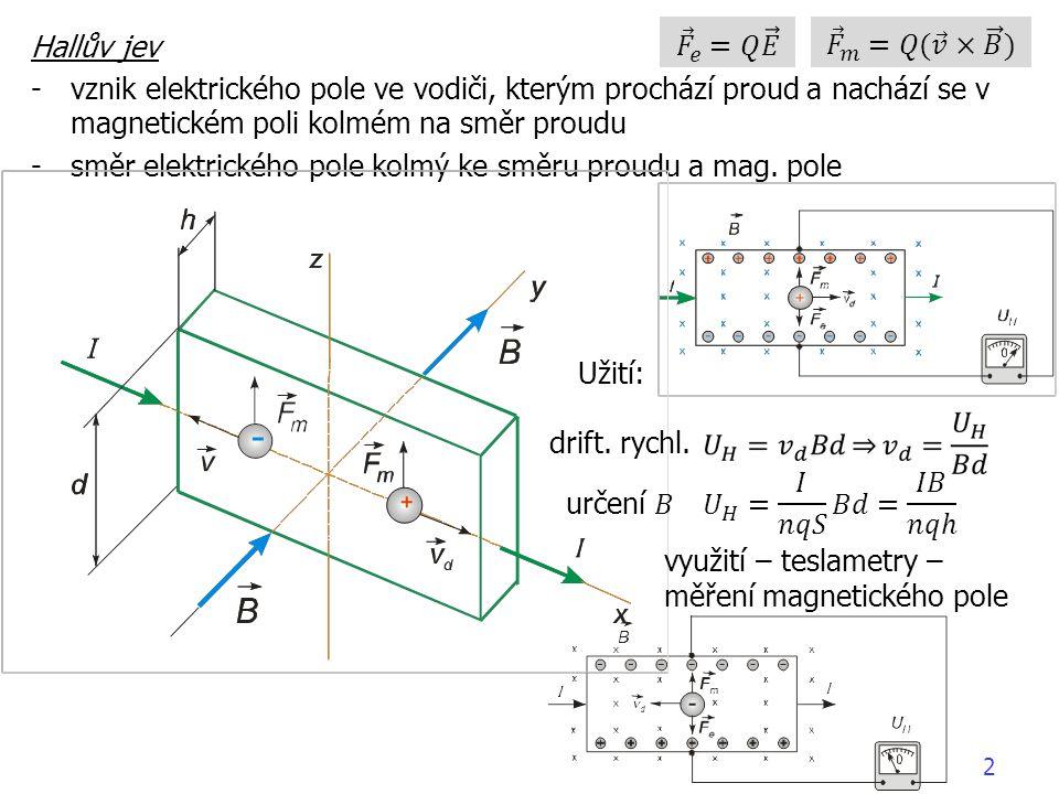 Hallův jev -vznik elektrického pole ve vodiči, kterým prochází proud a nachází se v magnetickém poli kolmém na směr proudu -směr elektrického pole kolmý ke směru proudu a mag.