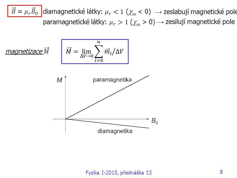 → zeslabují magnetické pole → zesilují magnetické pole Fyzika I-2015, přednáška 13 8