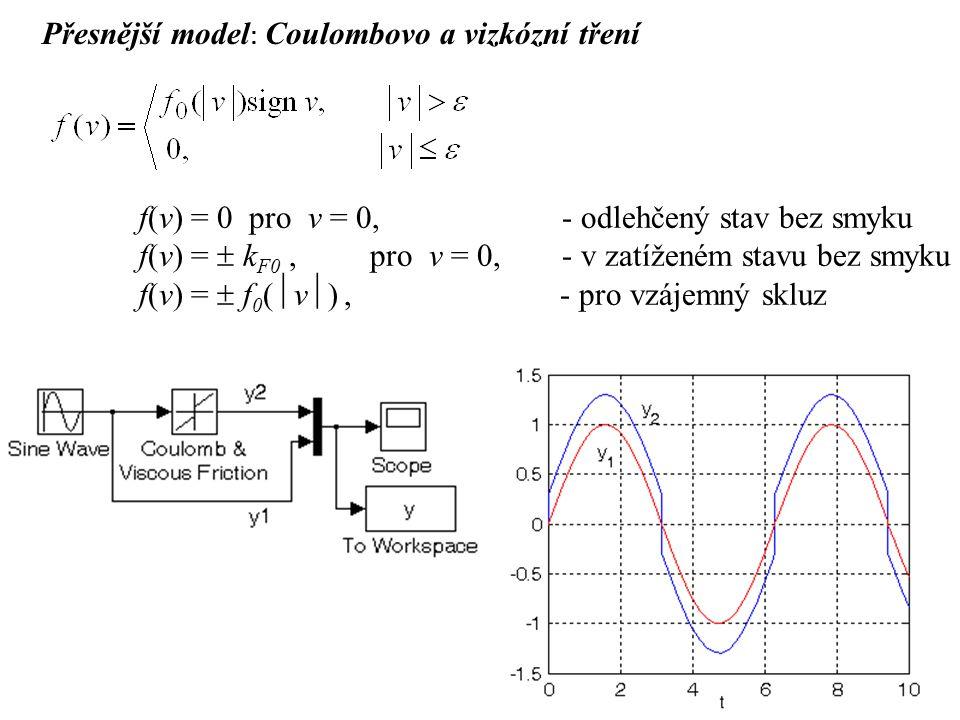 Přesnější model : Coulombovo a vizkózní tření f(v) = 0 pro v = 0, - odlehčený stav bez smyku f(v) =  k F0, pro v = 0,- v zatíženém stavu bez smyku f(v) =  f 0 (  v  ), - pro vzájemný skluz