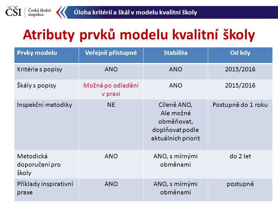 Atributy prvků modelu kvalitní školy Úloha kritérií a škál v modelu kvalitní školy Prvky modeluVeřejně přístupnéStabilitaOd kdy Kritéria s popisyANO 2