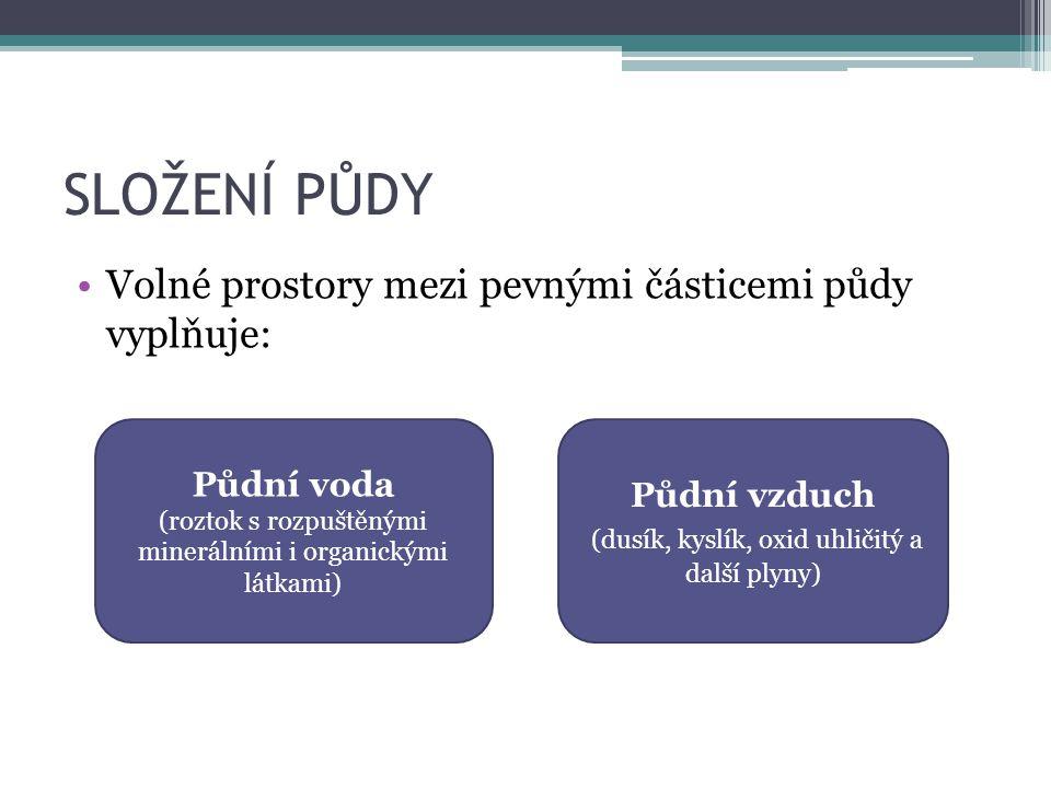 SLOŽENÍ PŮDY Volné prostory mezi pevnými částicemi půdy vyplňuje: Půdní voda (roztok s rozpuštěnými minerálními i organickými látkami) Půdní vzduch (d