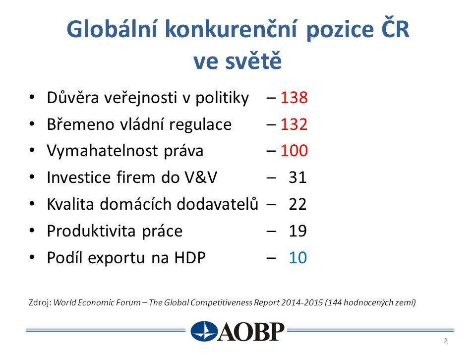 Globální konkurenční pozice ČR ve světě Důvěra veřejnosti v politiky – 138 Břemeno vládní regulace – 132 Vymahatelnost práva – 100 Investice firem do
