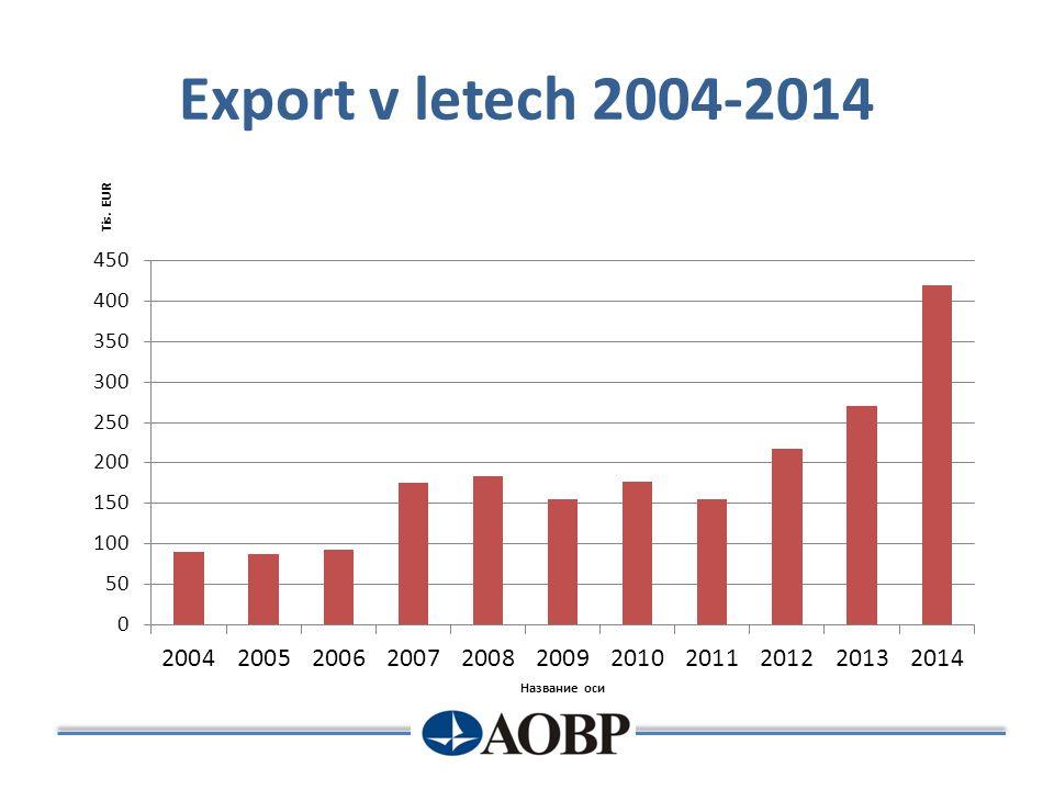 Export v letech 2004-2014