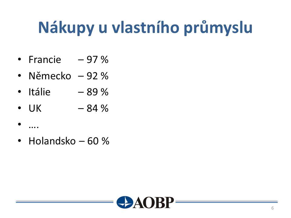 Nákupy u vlastního průmyslu Francie – 97 % Německo – 92 % Itálie – 89 % UK – 84 % …. Holandsko – 60 % 6