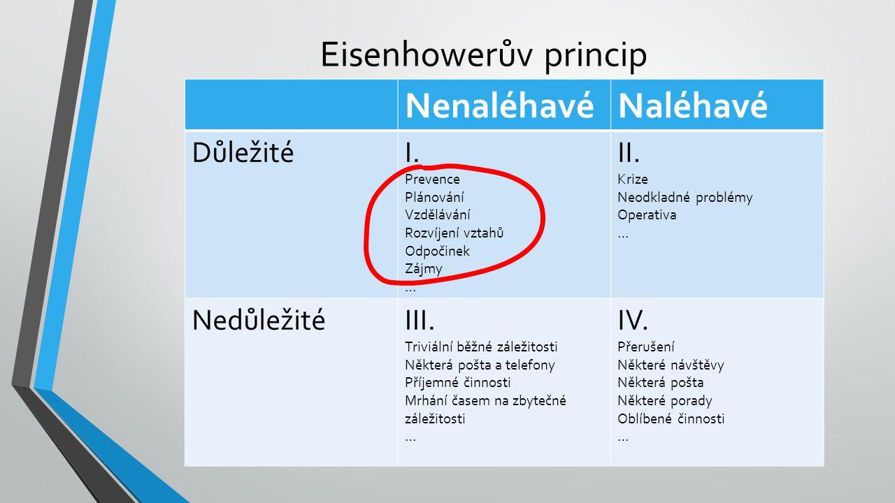 Eisenhowerův princip NenaléhavéNaléhavé DůležitéI. Prevence Plánování Vzdělávání Rozvíjení vztahů Odpočinek Zájmy … II. Krize Neodkladné problémy Oper
