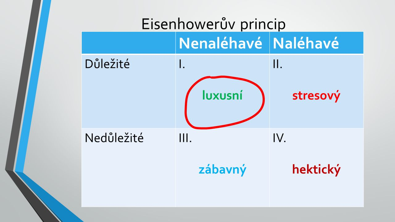 Eisenhowerův princip NenaléhavéNaléhavé DůležitéI. luxusní II. stresový NedůležitéIII. zábavný IV. hektický