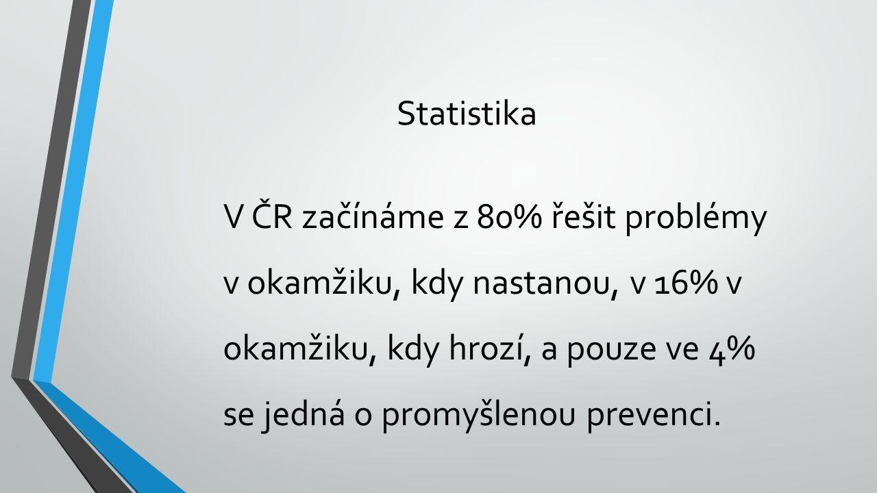 Statistika V ČR začínáme z 80% řešit problémy v okamžiku, kdy nastanou, v 16% v okamžiku, kdy hrozí, a pouze ve 4% se jedná o promyšlenou prevenci.