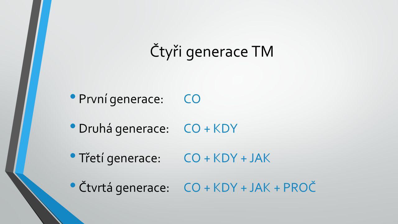 Čtyři generace TM První generace: CO Druhá generace: CO + KDY Třetí generace: CO + KDY + JAK Čtvrtá generace: CO + KDY + JAK + PROČ