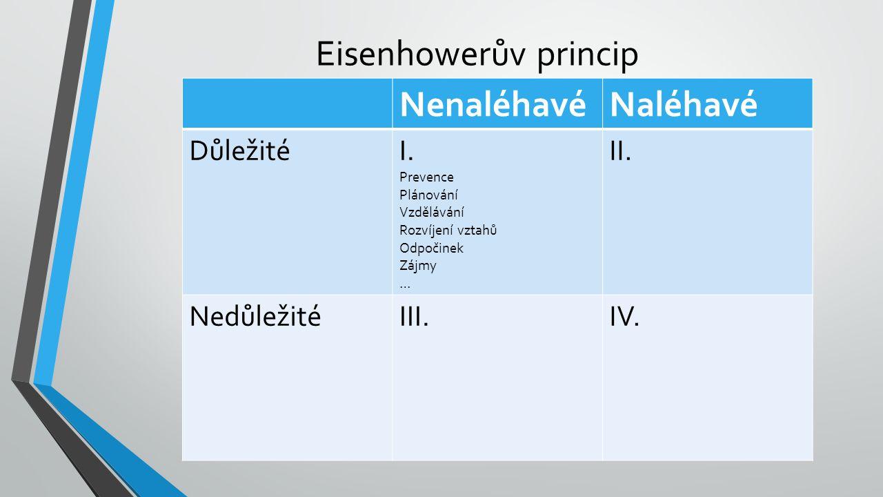 Eisenhowerův princip NenaléhavéNaléhavé DůležitéI. Prevence Plánování Vzdělávání Rozvíjení vztahů Odpočinek Zájmy … II. NedůležitéIII.IV.