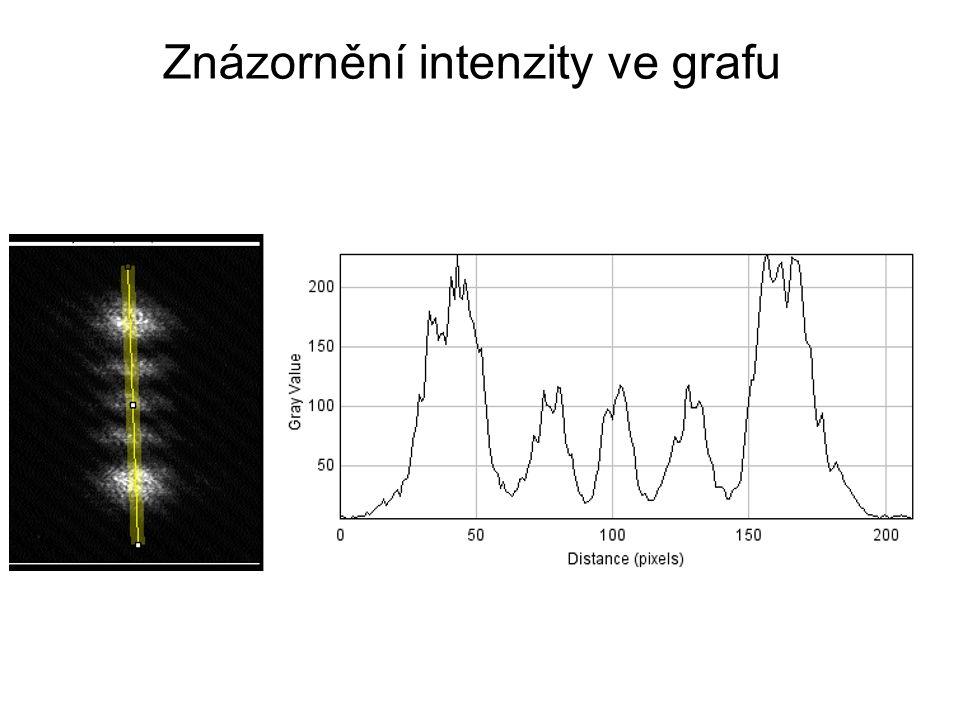 Znázornění intenzity ve grafu