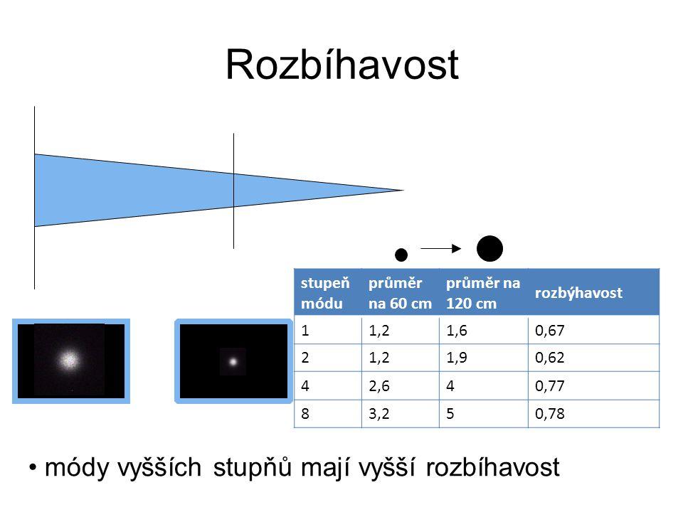 Rozbíhavost stupeň módu průměr na 60 cm průměr na 120 cm rozbýhavost 11,21,60,67 21,21,90,62 42,640,77 83,250,78 módy vyšších stupňů mají vyšší rozbíh