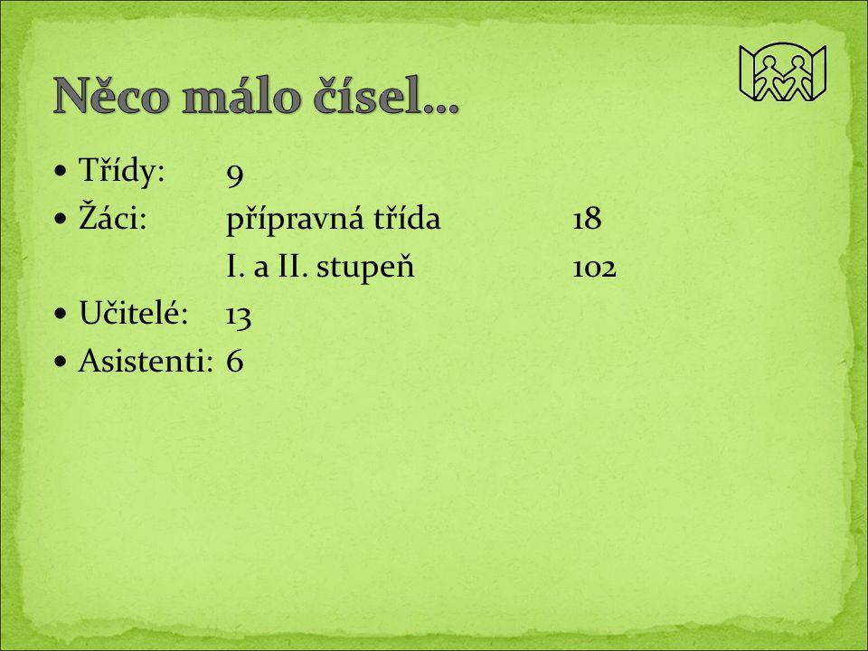 Třídy: 9 Žáci:přípravná třída18 I. a II. stupeň102 Učitelé:13 Asistenti:6