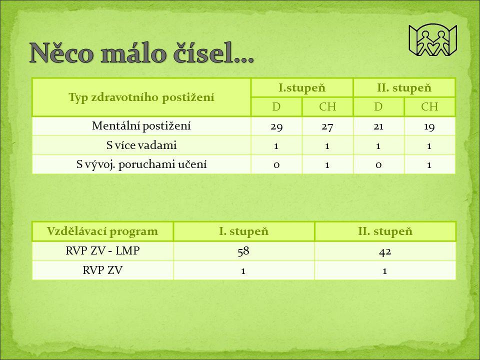 Vzdělávací programI. stupeňII. stupeň RVP ZV - LMP5842 RVP ZV11 Typ zdravotního postižení I.stupeňII. stupeň DCHD Mentální postižení29272119 S více va