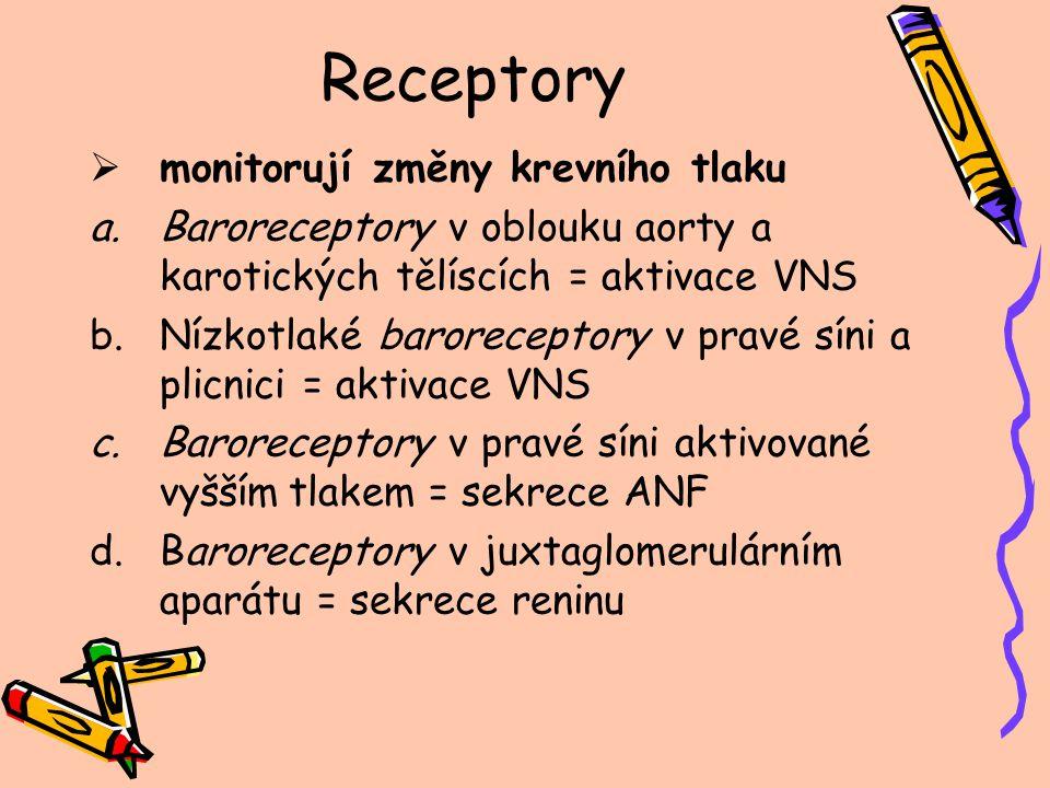 Receptory  Ovlivňují krevní tlak a.Chemoreceptory v oblouku aorty a karotických tělíscích = aktivace VNS b.Chemoreceptory v CNS = aktivace VNS c.Stretch receptory v plicích = aktivace VNS d.Chemoreceptory v cévách pro pO 2, pCO 2, pH = lokální regulační reakce e.Chemoreceptory v ledvinách = snížená koncentrace Na+ zvýší sekreci aldosteronu