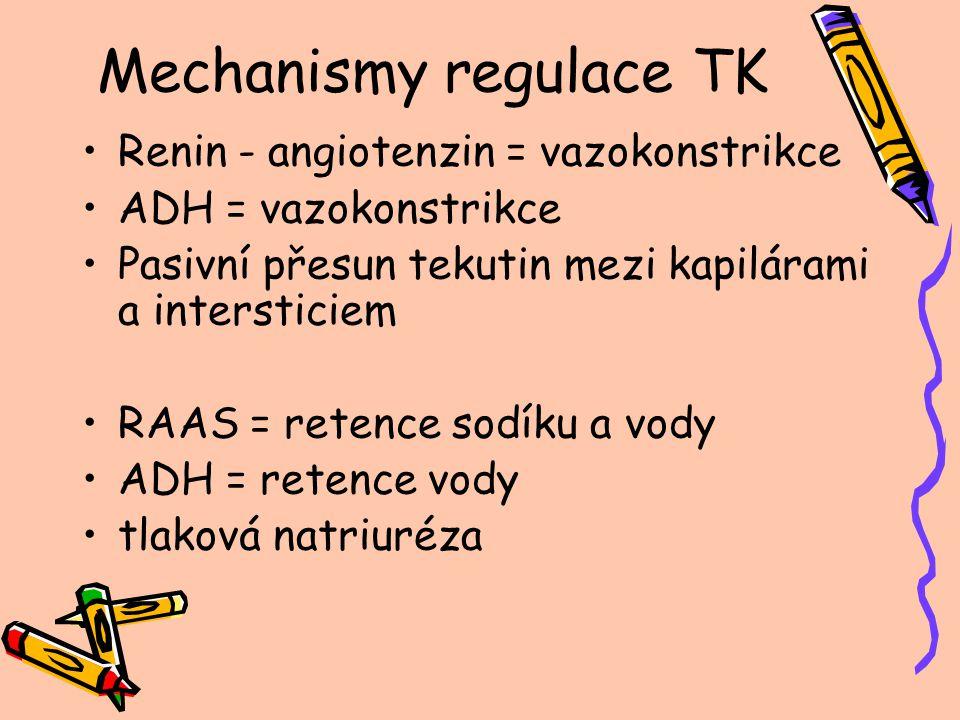 Mechanismy regulace TK Renin - angiotenzin = vazokonstrikce ADH = vazokonstrikce Pasivní přesun tekutin mezi kapilárami a intersticiem RAAS = retence