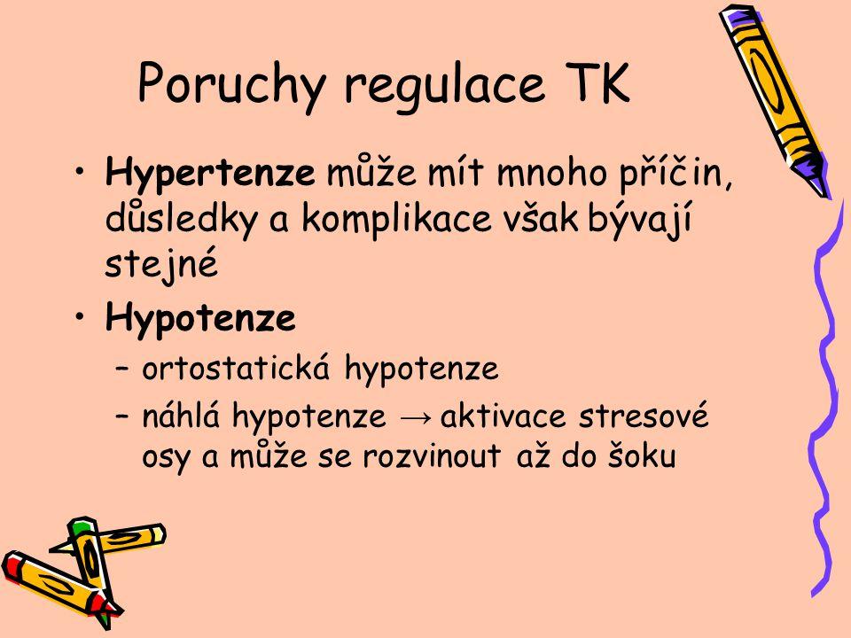 Poruchy regulace TK Hypertenze může mít mnoho příčin, důsledky a komplikace však bývají stejné Hypotenze –ortostatická hypotenze –náhlá hypotenze → ak