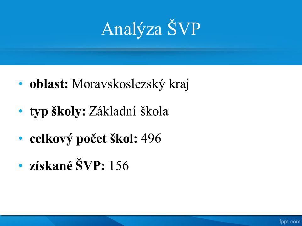 Analýza ŠVP oblast: Moravskoslezský kraj typ školy: Základní škola celkový počet škol: 496 získané ŠVP: 156