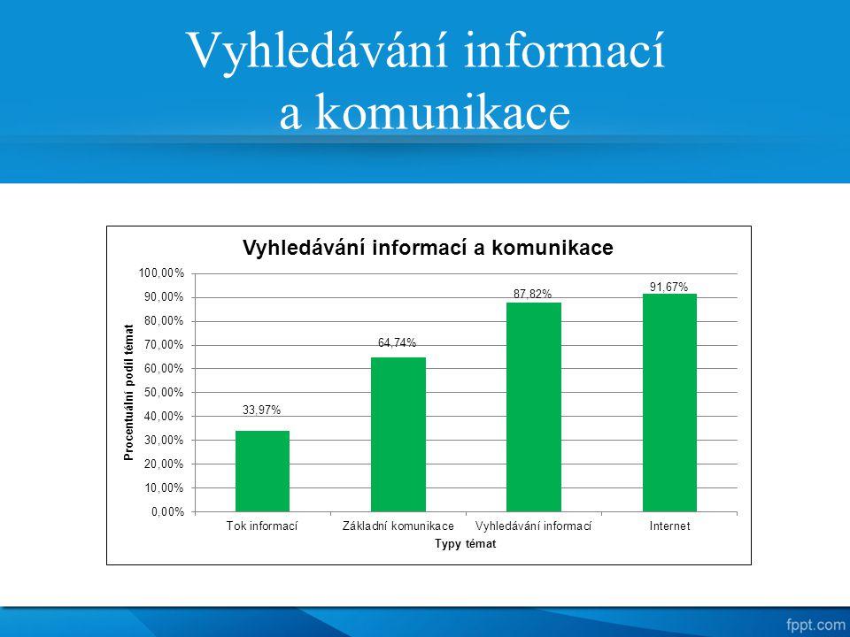 Vyhledávání informací a komunikace