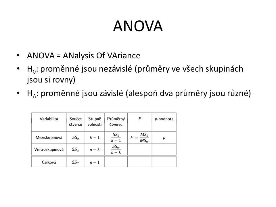 ANOVA ANOVA = ANalysis Of VAriance H 0 : proměnné jsou nezávislé (průměry ve všech skupinách jsou si rovny) H A : proměnné jsou závislé (alespoň dva průměry jsou různé)