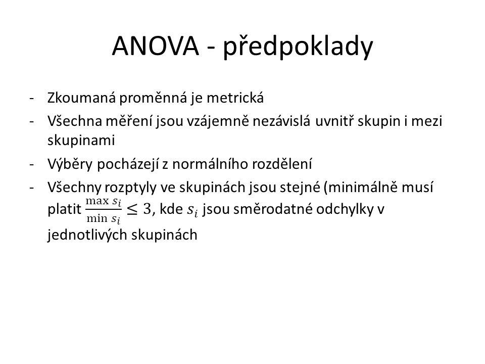 ANOVA - předpoklady