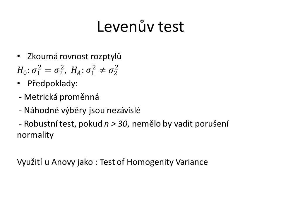 Levenův test