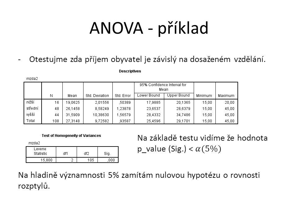 ANOVA - příklad