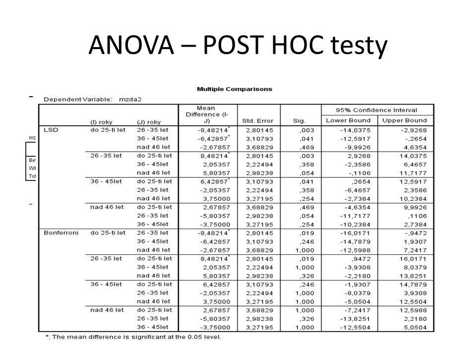 ANOVA – POST HOC testy -V případě zamítnutí nulové hypotézy!.