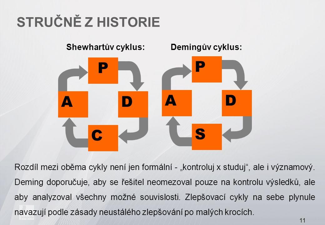 """STRUČNĚ Z HISTORIE Shewhartův cyklus: Demingův cyklus: P S DA P C DA Rozdíl mezi oběma cykly není jen formální - """"kontroluj x studuj"""", ale i významový"""